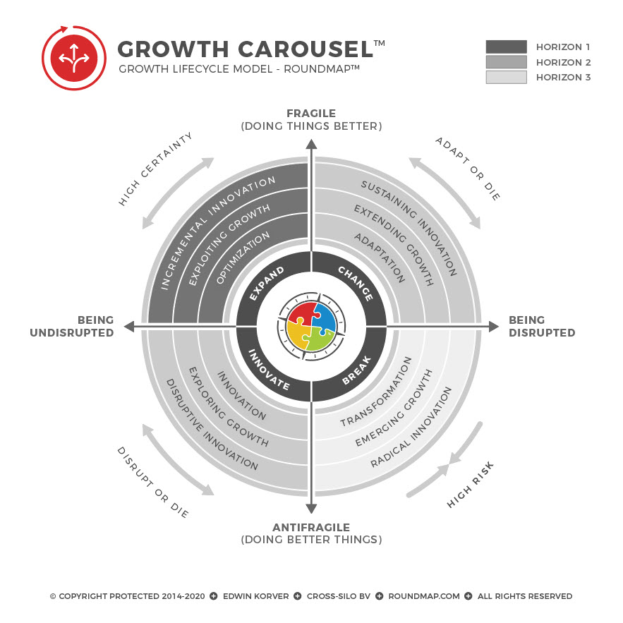 ROUNDMAP_Framework_Growth_Carousel_Copyright_Protected