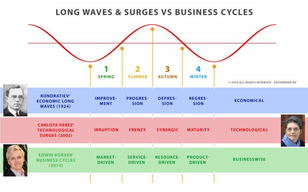 socialmediaweek-presentation-edwinkorver-slide-business-cycle-stages