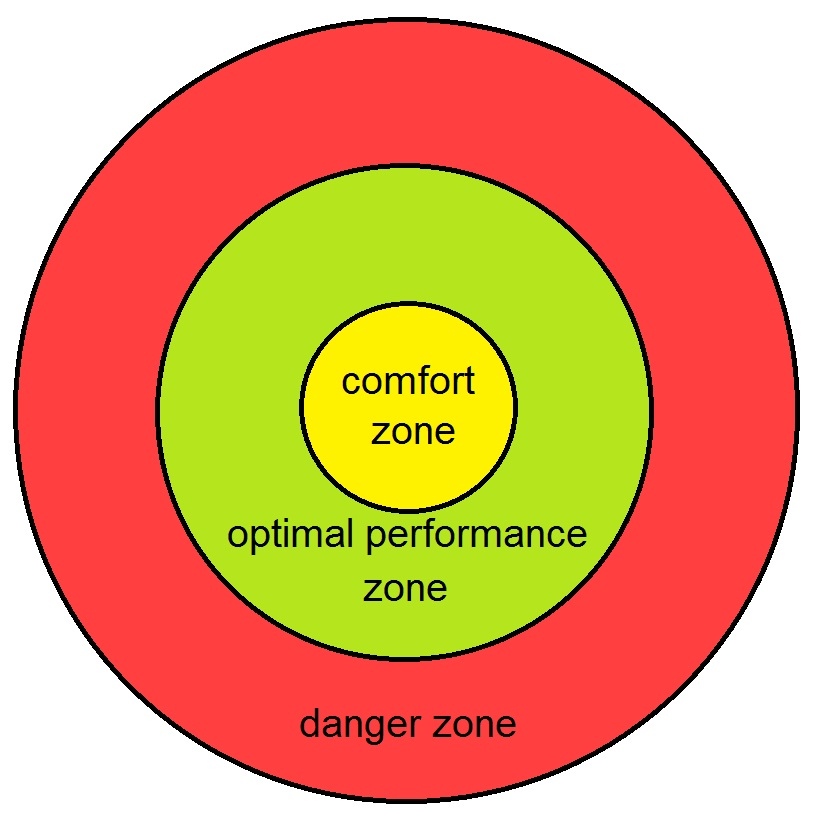 The Misconception of a Comfort Zone 1