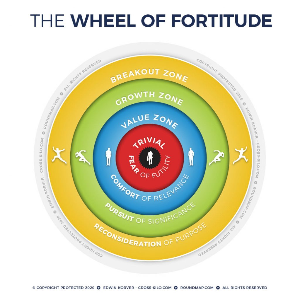 ROUNDMAP_Wheel_of_Fortitude_Copyright_Protected_2020