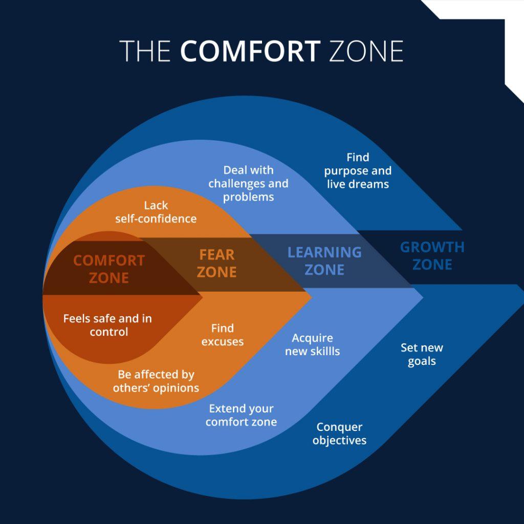 The-Comfort-Zone-diagram[1]