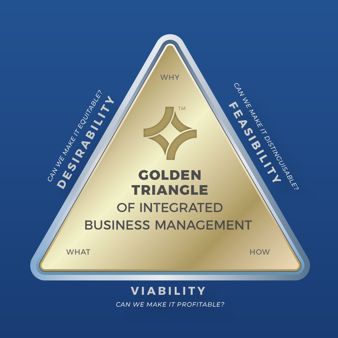 ROUNDMAP_Golden_Triangle_of_IBM_copyright_protected